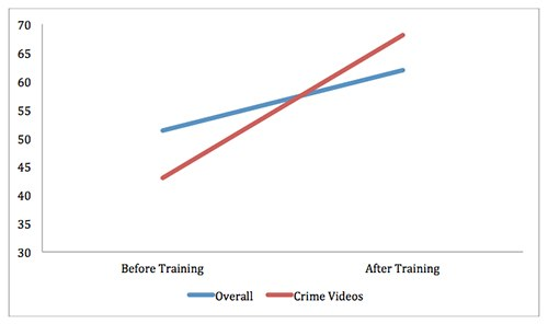 Mid-to-upper-level career law enforcement officers concurrently enrolled in two courses—one was a traditional course on statement analysis (trainees had to learn the basics of SA) and the other was a combined SA and NVB analysis course. Both courses covered validated indicators of truthfulness and lying culled from research and included lectures, discussions, video reviews, group projects, and individual practicum.