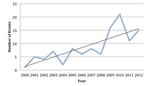Chart showing the number of active shooter events from 2000 to 2012.