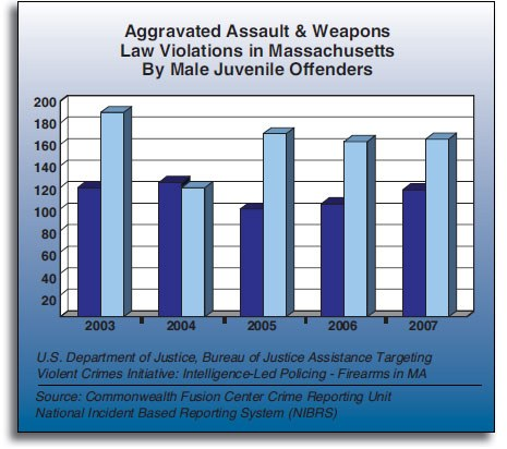 Aggravated Assault and Weapons Law Violations in Massachusetts By Male Juvenile Offenders Graph