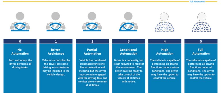 A chart from the National Highway Traffic Safety Administration website depicting the five different levels of autonomous vehicles.