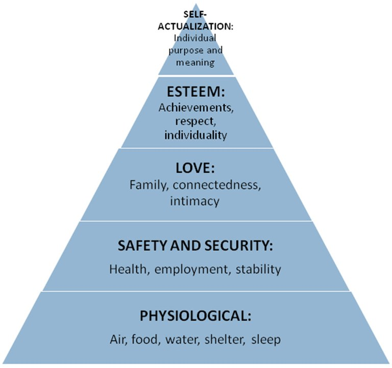 An illustration of Dr. Abraham Maslow's tiered pyramid of a person's basic needs.