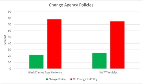 A chart depicting the results of a survey regarding changing the departments policy on the use of SWAT vehicle and attire