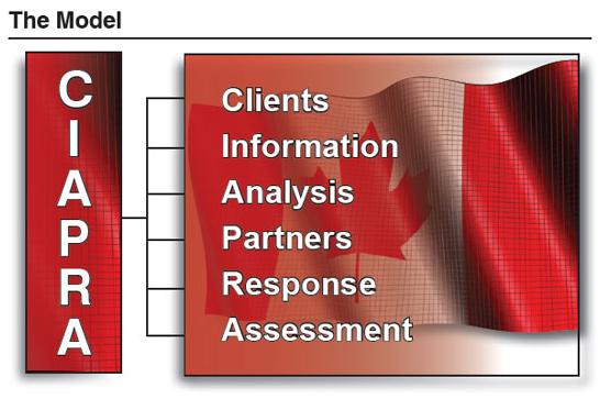 CIAPRA Graphic