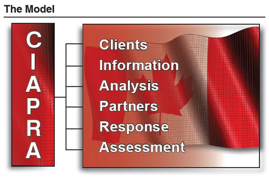 Clients, analysis, partners, response, and assessment make up CAPRA, which holds some promise for infusing futures thinking into policing. With a slight modification of this Canadian perspective to include information, the new acronym CIAPRA represents a second-generation model for problem solving.