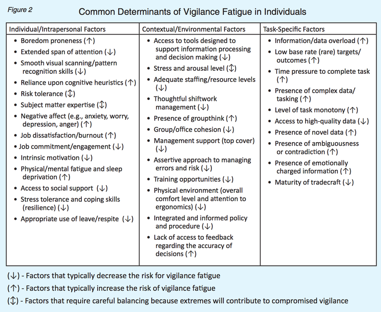 Lists individual/intrapersonal factors, contextual/environmental factors, and task-specific factors and whether these factors typically increase or decrease vigilance fatigue.