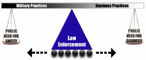 A chart balancing the military practices and business practices of law enforcement.