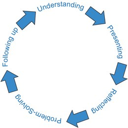 The five elements in the cycle provide a sequence of steps to follow. These steps include: 1) understanding recruits and their idiosyncratic responses to feedback; 2) presenting the corrective feedback to recruits based on this understanding; 3) reflecting on the feedback exchanged with the recruits; 4) enacting problem solving steps to acquire the desired behavior; and 5) engaging in follow-up assessments to evaluate desired outcomes.