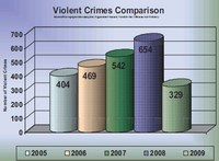 Police Practice: Decreasing Urban Crime