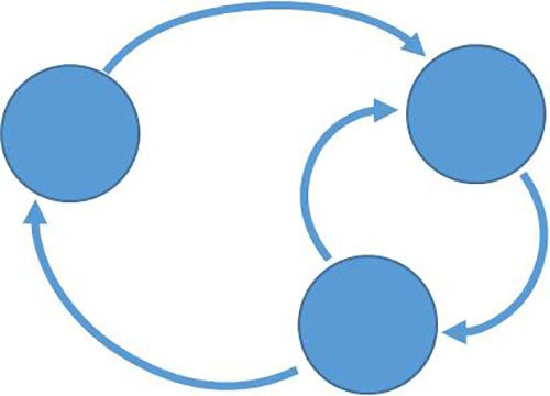 Loop diagram of a system dynamics model.