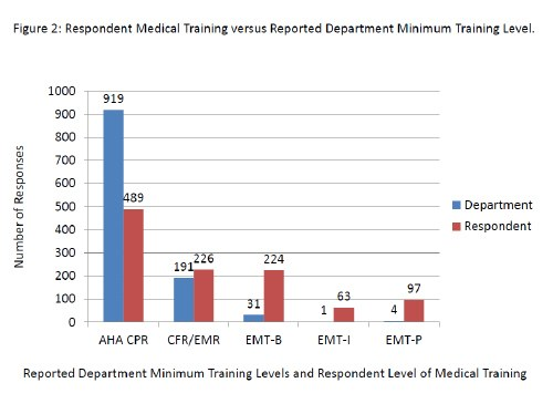 Chart Showing Respondent Medical Training Versus Reported Department Minimum Training Level Chart