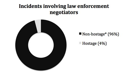 Incidents involving law enforcement negotiators include non-hostage (96 percent) and hostage (4 percent).