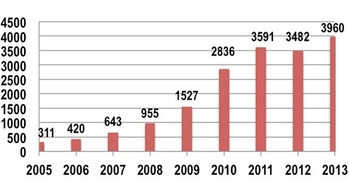 A chart showing the number of laser incidents from 2005 to 2013 based on reporting of the Federal Aviation Administration. The numbers rose from 311 in 2005 to 3,960 in 2013.