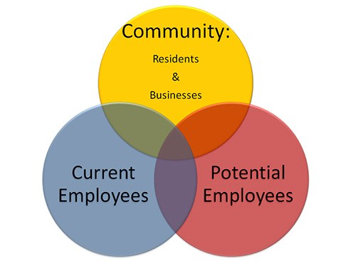 Chart showing three overlapping areas: Community (residents and businesses); Current Employees; and Potential Employees.
