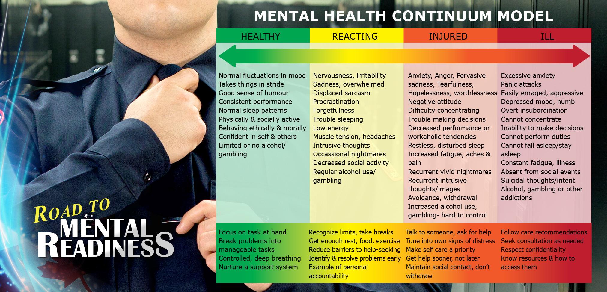 Mental Health Continuum Model