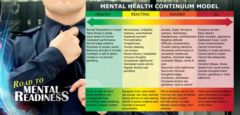 The Mental Health Continuum Model moves from healthy to reacting to injured to ill. Healthy means: normal fluctuations in mood; takes things in stride; good sense of humor; consistent performance; normal sleep patterns; physically and socially active; behaving ethically and morally; confident in self and others; limited or no alcohol/gambling. Reacting means: nervousness, irritability; sadness, overwhelmed; displaced sarcasm; procrastination; forgetfulness; trouble sleeping; low energy, muscle tension, headaches; intrusive thoughts; occasional nightmares; decreased social activity; regular alcohol use/gambling. Injured means: anxiety, anger, pervasive sadness, tearfulness, hopelessness, worthlessness; negative attitude; difficulty concentrating; trouble making decisions; decreased performance or workaholic tendencies; restless, disturbed sleep; increased fatigue, aches and pain; recurrent vivid nightmares; recurrent intrusive thoughts/images; avoidance, withdrawal; increased alcohol use, gambling that is hard to control. Ill means: excessive anxiety; panic attacks; easily enraged, aggressive; depressed mood, numb; overt insubordination; cannot concentrate; inability to make decisions; cannot perform duties; cannot fall asleep/stay asleep; constant fatigue, illness; absent from social events; suicidal thoughts/intent; alcohol, gambling or other addictions.