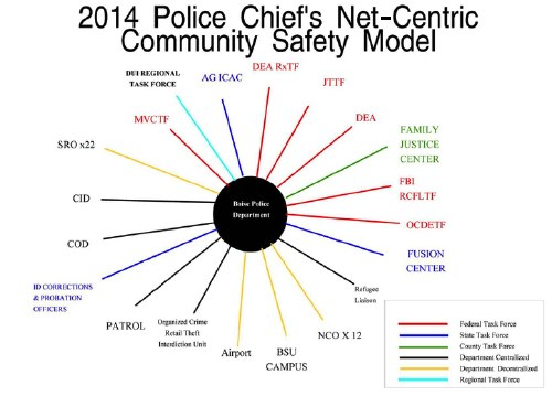 2014 Police Chief's Net-Centric Community Safety Model Graphic
