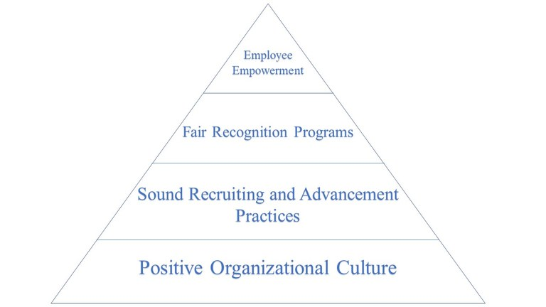 A pyramid graphic provided by the author representing the different needs of motivation and retention levels to include employee empowerment, fair recognition programs, sound recruiting and advancement practices, and positive organizational culture.