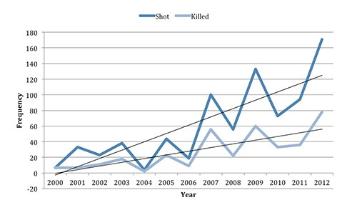 This graph shows the frequency of Active Shooter Events from 2002 to 2012. The dotted trendline shows a definite increase over the past 12 years.