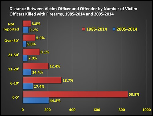 Shows the distance between the victim officer and offender by number of victim officers killed with firearms, 1985-2014 and 2005-2014. Source: U.S. Department of Justice, Federal Bureau of Investigation, Criminal Justice Information Services Division (CJIS), Law Enforcement Officers Killed and Assaulted (LEOKA) Program.