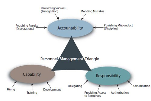 Shows accountability (requiring results, rewarding success, mending mistakes, punishing misconduct), capability (hiring, training, development), and responsibility (delegating, providing access to resources, authorization, self-initiation).