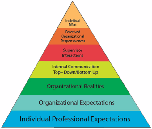 A diagram developed by W. Mark Phibbs showing a pyramid of performance factors, including individual professional expectations, organizational expectations, organizational realities, internal communication top-down/bottom up, supervisor interactions, perceived organizational responsiveness, and individual effort.