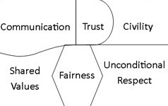 Chart showing the path to public/police cooperation, which includes communication, trust, civility, shared values, fairness, and unconditional respect.