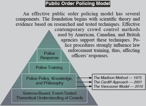 Chart detailing policing models from 1975 to 2010. The text reads: An effective public order policing model has several components. The foundation begins with scientific theory and evidence based on research and tested techniques. Effective contemporary crowd control methods used by American, Canadian, and British agencies support these techniques. Police procedures strongly influence law enforcement training, thus, affecting officers' responses. The text on the pyramid reads: Science-Based, Event-Tested Theoretical Understanding of Crowds; Police Policy, Knowledge, and Philosophy; Police Training; and Police Response.