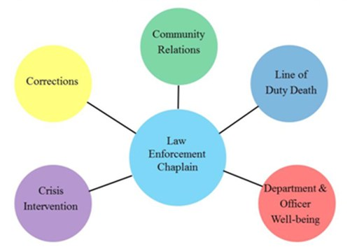 The roles of a law enforcement chaplain, including community relations, corrections, line of duty deaths, crisis intervention, and department and officer well-being.