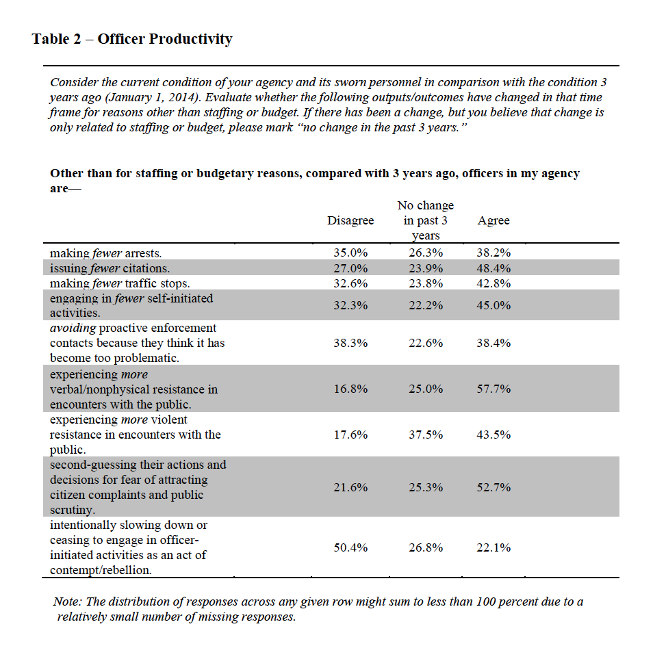 Table 2 shows results of questions asked regarding officer productivity.