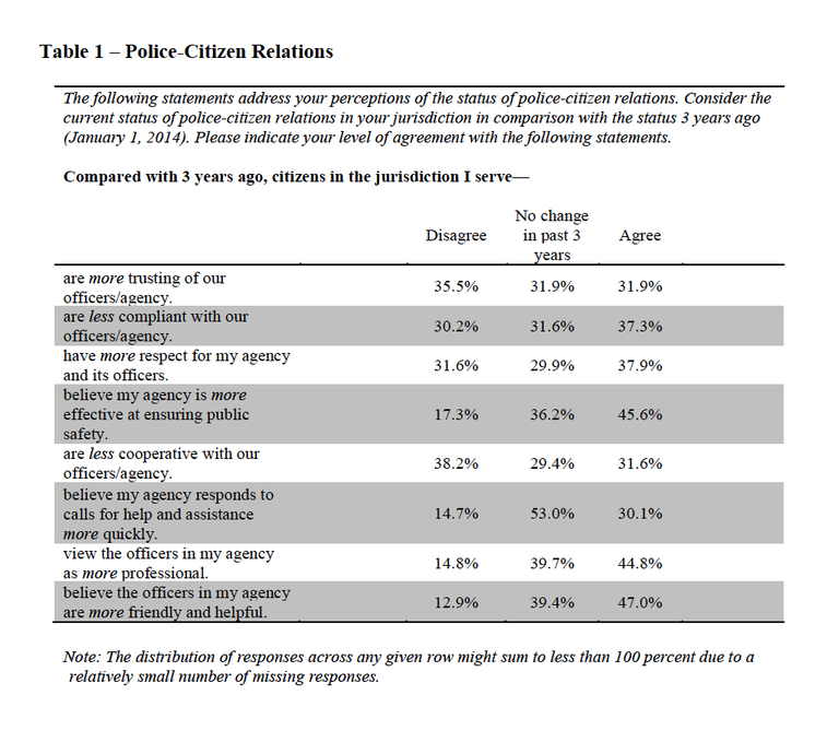 Table 1 contains a summary of questions asked regarding police-citizen relations.