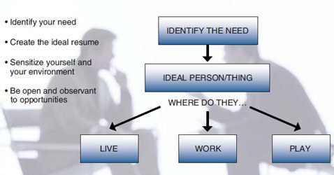 "A pyramid-shaped flow chart with the words ""identify the need"" inside a rectangular box. An arrow goes straight down to a second rectangular box with the words ""ideal person/thing"" inside. Once you have the ideal resume of the person you are looking for—that is, the person who can fill a need or information gap—you can start sensitizing yourself and your environment to where these individuals may live, work, and play."