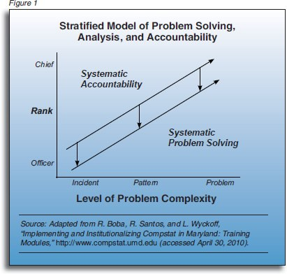 Chart detailing systematic accountability and systematic problem solving.