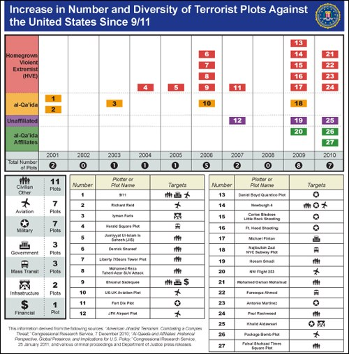 Chart depicting the increase in number and diversity of terrorist plots against the U.S. since the 9/11 attacks.