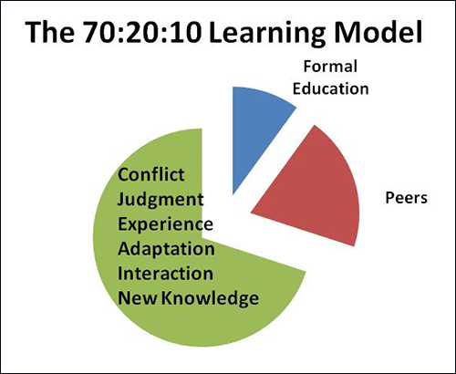 Depiction of a three-segment learning model.