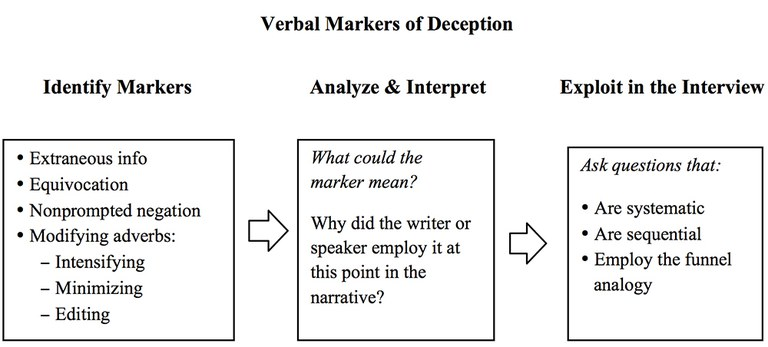 The three steps include identify markers, analyze and interpret, and exploit in the interview.