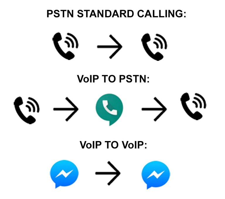 A visual representation of standard calling connections.