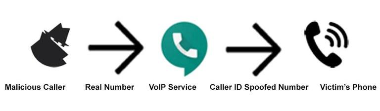 A visual representation of a malicious call.