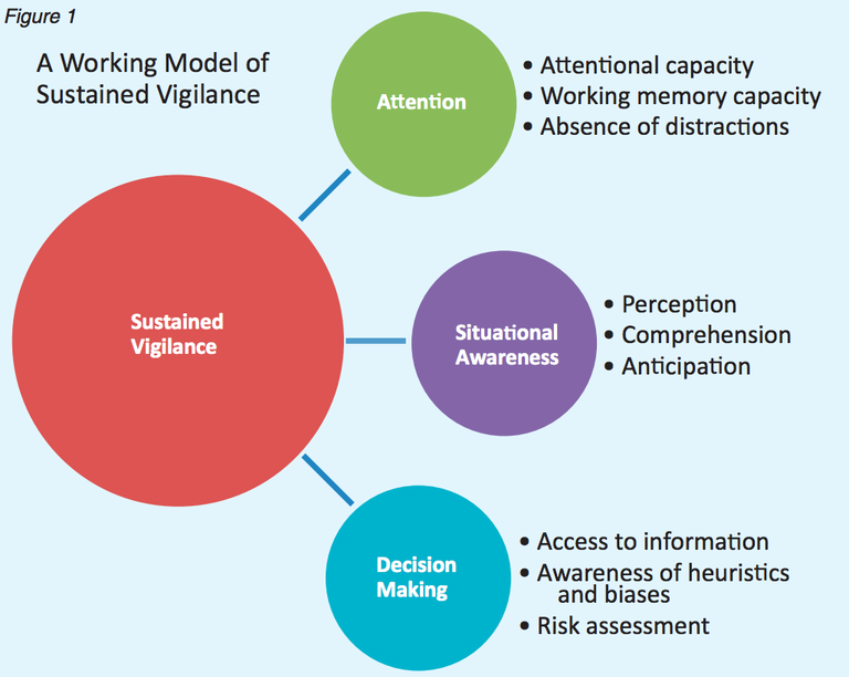 Chart that provides a working model of sustained vigilance, showing attention (attentional capacity, working memory capacity, absence of distractions), situational awareness (perception, comprehension, anticipation), and decision making (access to information, awareness of heuristics and biases, risk assessment).