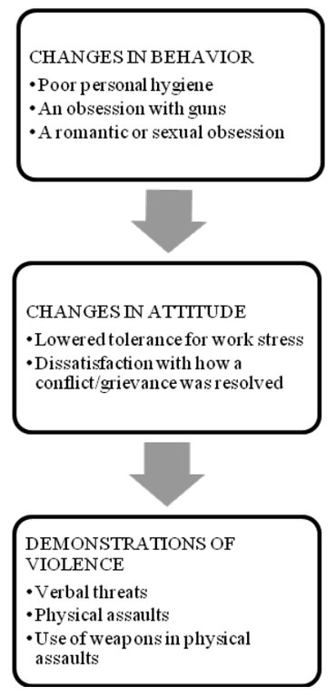 The signs include changes in behavior (poor personal hygiene, an obsession with guns, a romantic or sexual obsession); changes in attitude (lowered tolerance for work stress, dissatisfaction with how a conflict/grievance was resolved); and demonstrations of violence (verbal threats, physical assaults, use of weapons in physical assaults).
